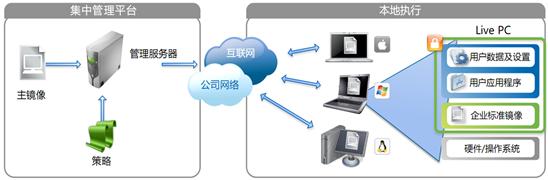 企业桌面虚拟化解决方案