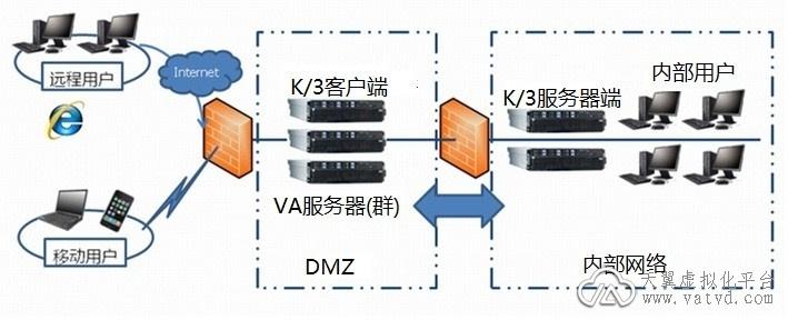金蝶K3应用虚拟化集成解决方案 - 李月 - VA虚拟应用管理平台-虚拟化应用专家