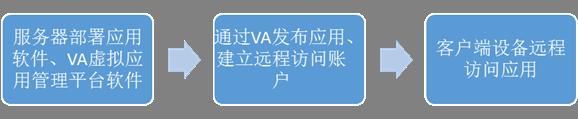 VA新功能个人存储(一)-初级应用